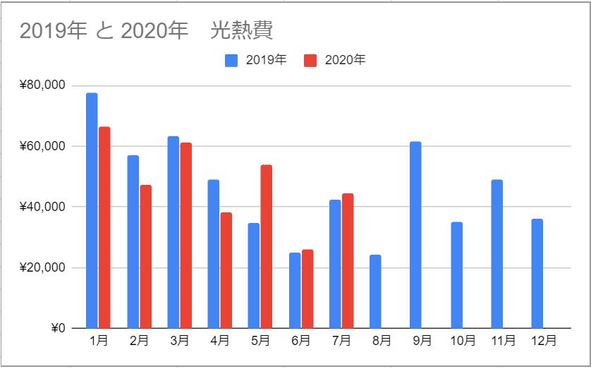 前年同月差額グラフ